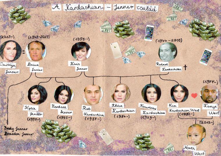 Így csináltak világmárkát a családjukból a Kardashianok