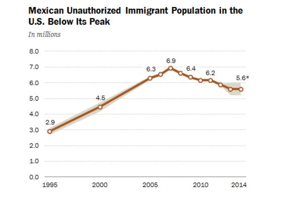 Most már több mexikói megy haza az USA-ból, mint ahányan bejönnek