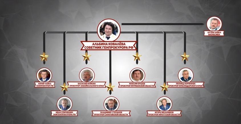 Egy korrupcióellenes nyomozás Oroszország legszörnyűbb bűnbandájához kapcsolta az orosz legfőbb ügyész fiát