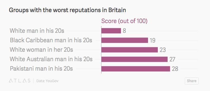 A fiatal fehér briteket utálják a leginkább