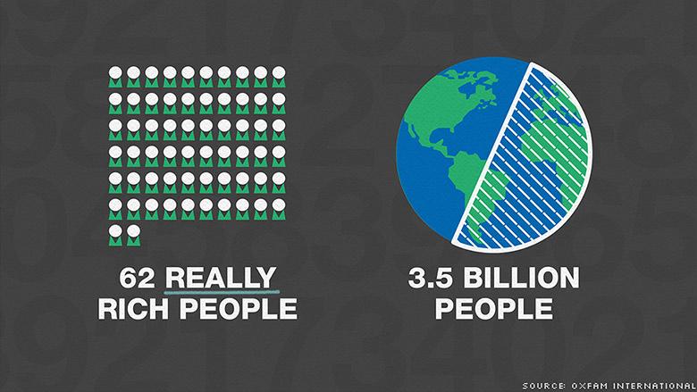 62 embernek van akkora vagyona, mint az emberiség szegényebb felének összesen