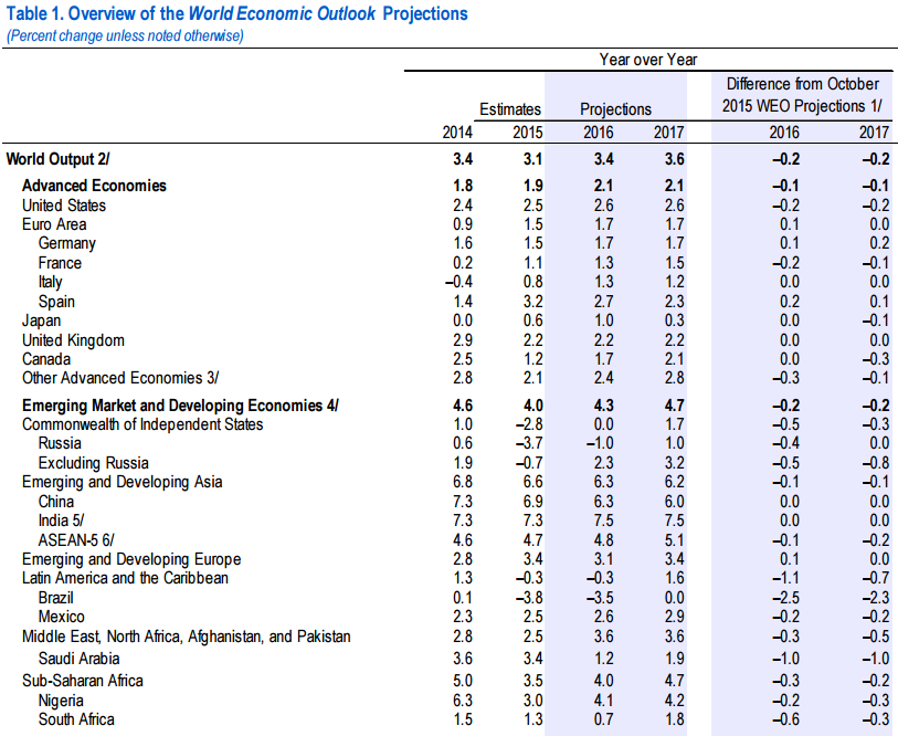 Az IMF kiradírozott 300 milliárd dollárt a világból