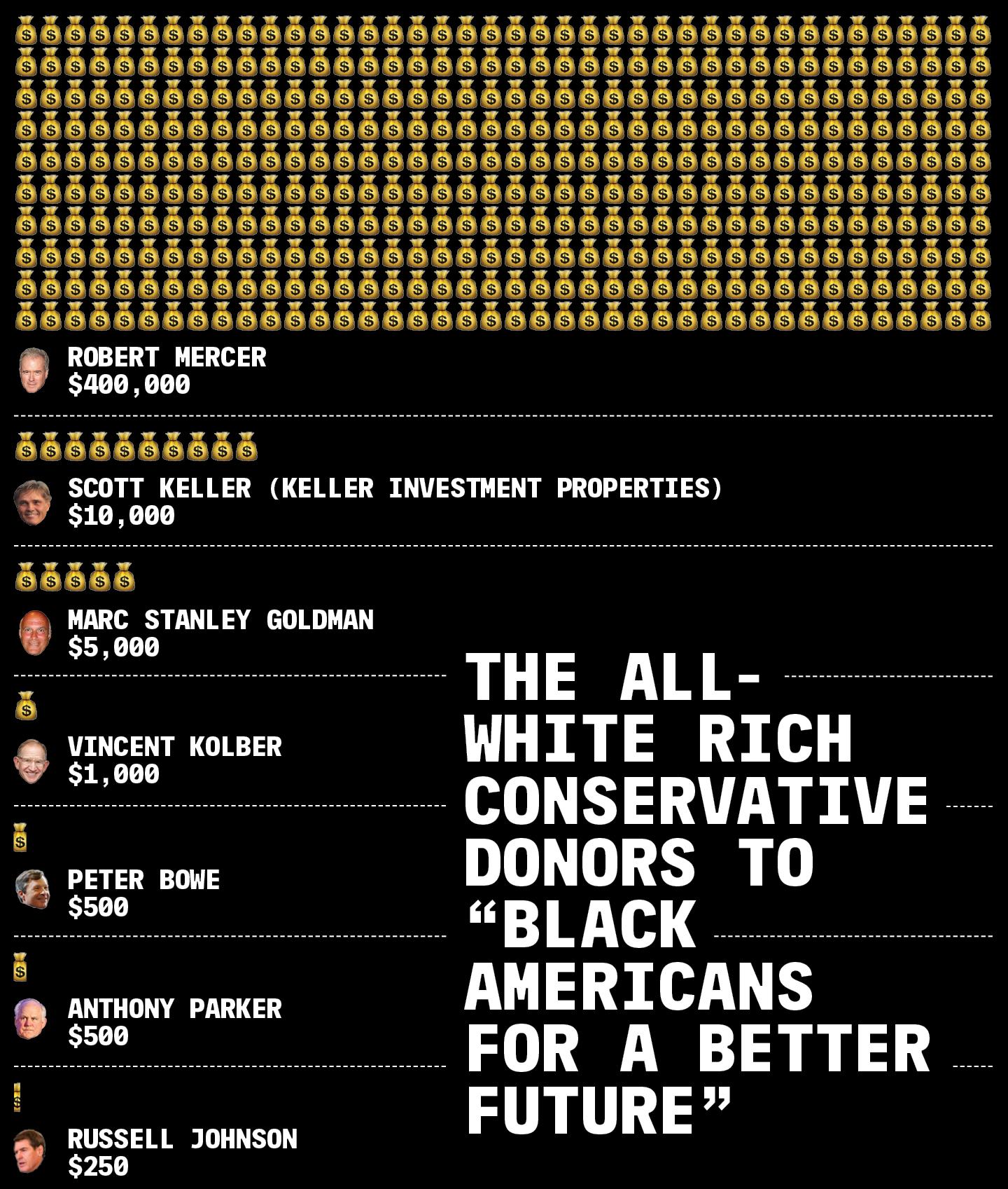 Fekete amerikaiak és világot megváltó fiatalok nevében hoznak létre elnökjelölteket támogató szervezeteket öreg, fehér, konzervatív férfiak az Egyesült Államokban