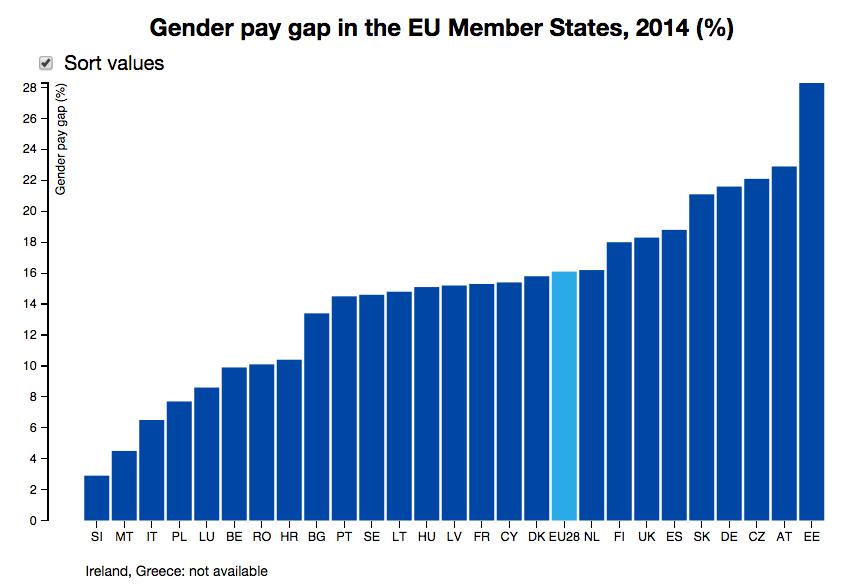Eurostat: a nők fizetése még mindig jelentősen elmarad a férfiakétól Európában