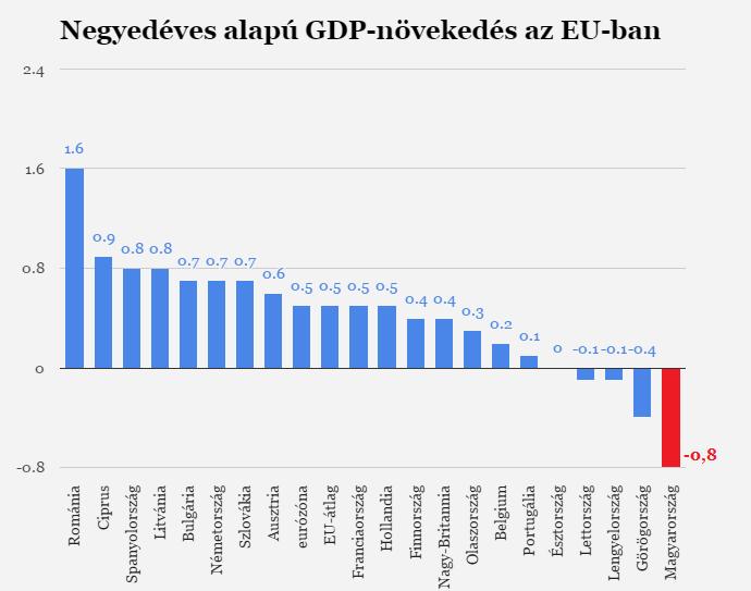 Magyarországon volt a leggyengébb a GDP-növekedés egész Európában