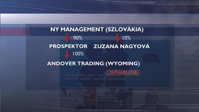 Új, az eddiginél offshore-abb tulajdonost talált a Matolcsy-pénzekkel agyontömött vs.hu mögött az RTL Klub