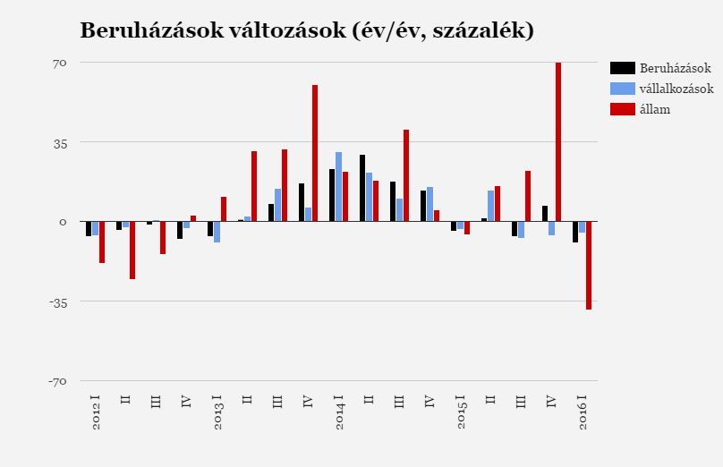 Iszonyatosan durván bezuhantak a beruházások Magyarországon