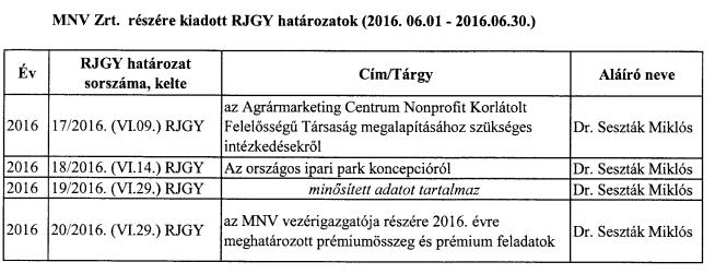 Éppen akkor, amikor az FHB visszavette harmincmilliárdos kötvényét, Seszták miniszter úgy döntött, hogy [minősített adat]