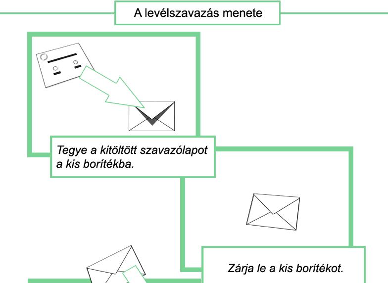 Rajzos útmutatóban magyarázzák el a határon túli magyar szavazóknak, hogyan kell belerakni egy papírt a borítékba