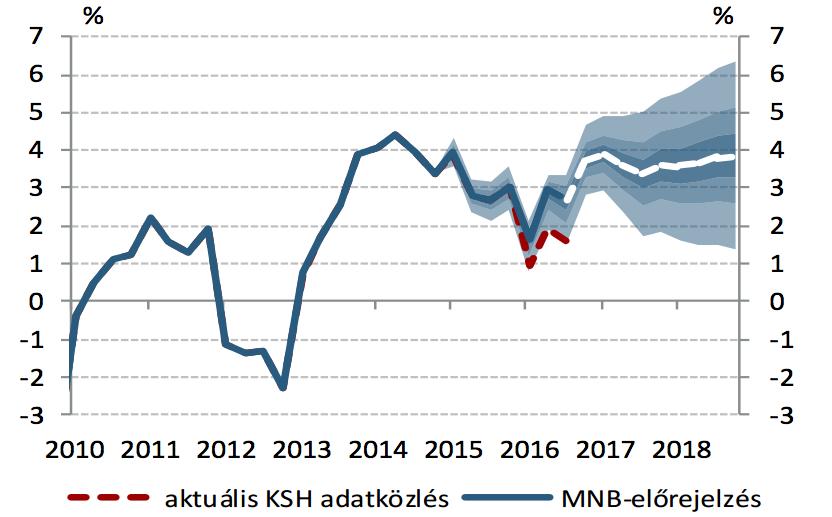 Viccet csinál az MNB a gazdasági előrejelzésből