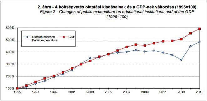 A kormány saját bevallása szerint se költött még annyit GDP arányában az oktatásra, mint a szocialisták