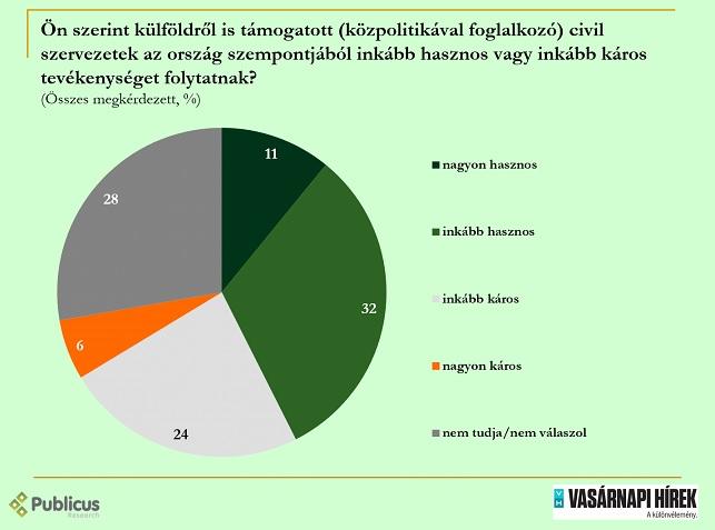 A magyar társadalom elég megosztott a civil szervezetek ügyében, pedig a többség azt sem tudja, melyek azok
