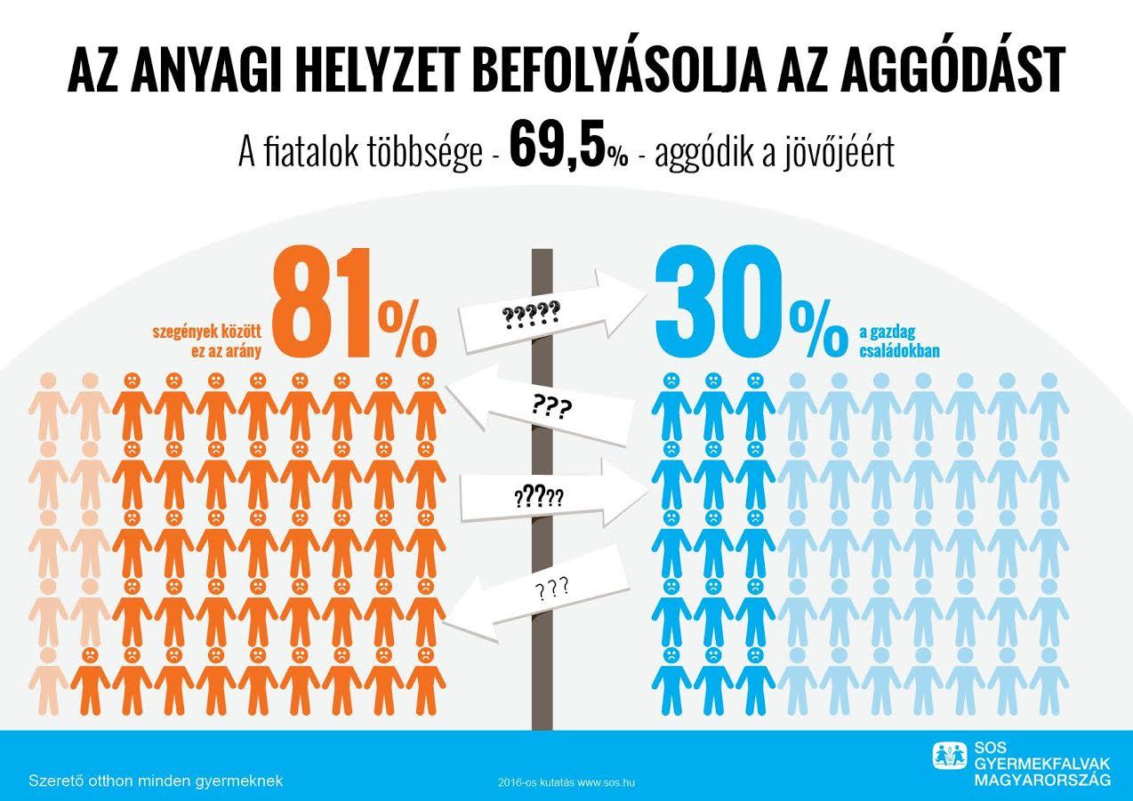 Minden tizedik magyar gyerek külföldön képzeli el az életét