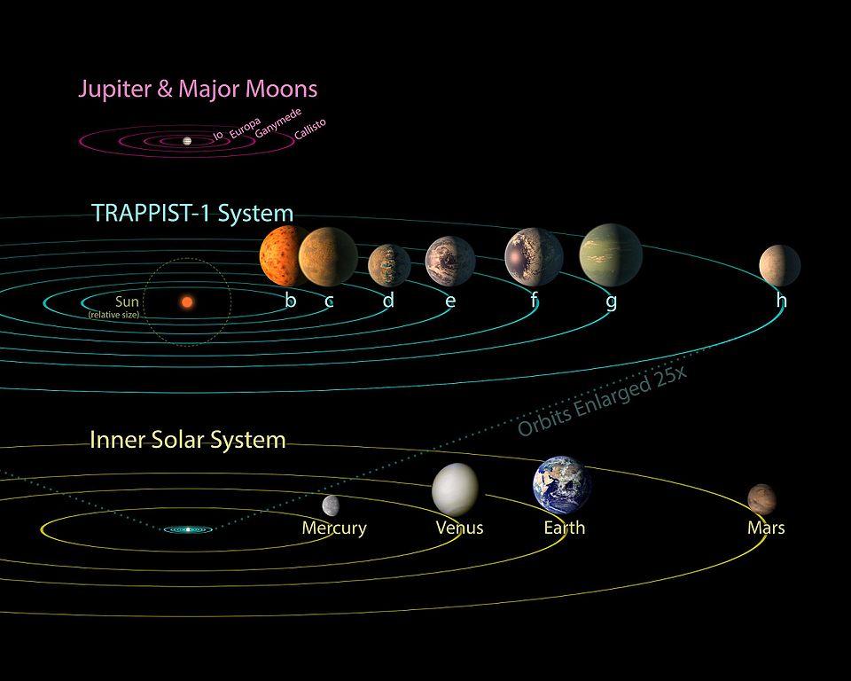 Most minden csillagász erre a hét bolygóra figyel