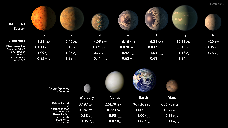 Akár élet is lehet a lazacszínű törpecsillag Föld-szerű bolygóin
