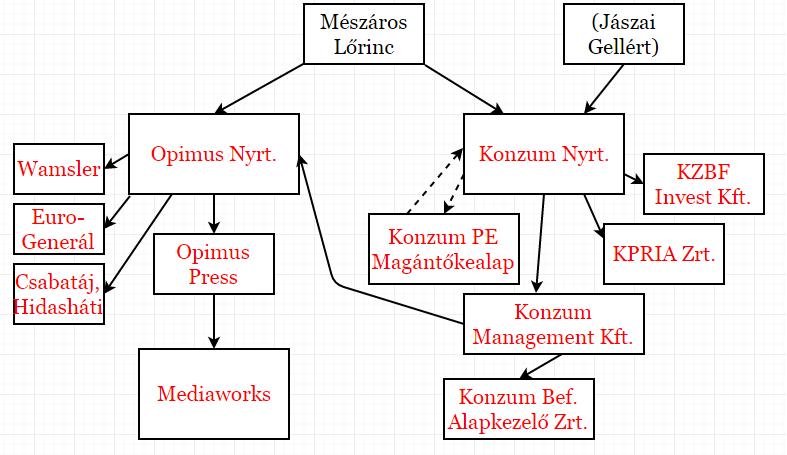 A másik tőzsdei Mészáros-cég részvényeit is megvenné egy titokzatos tőkealap, valamint Mészáros Lőrinc