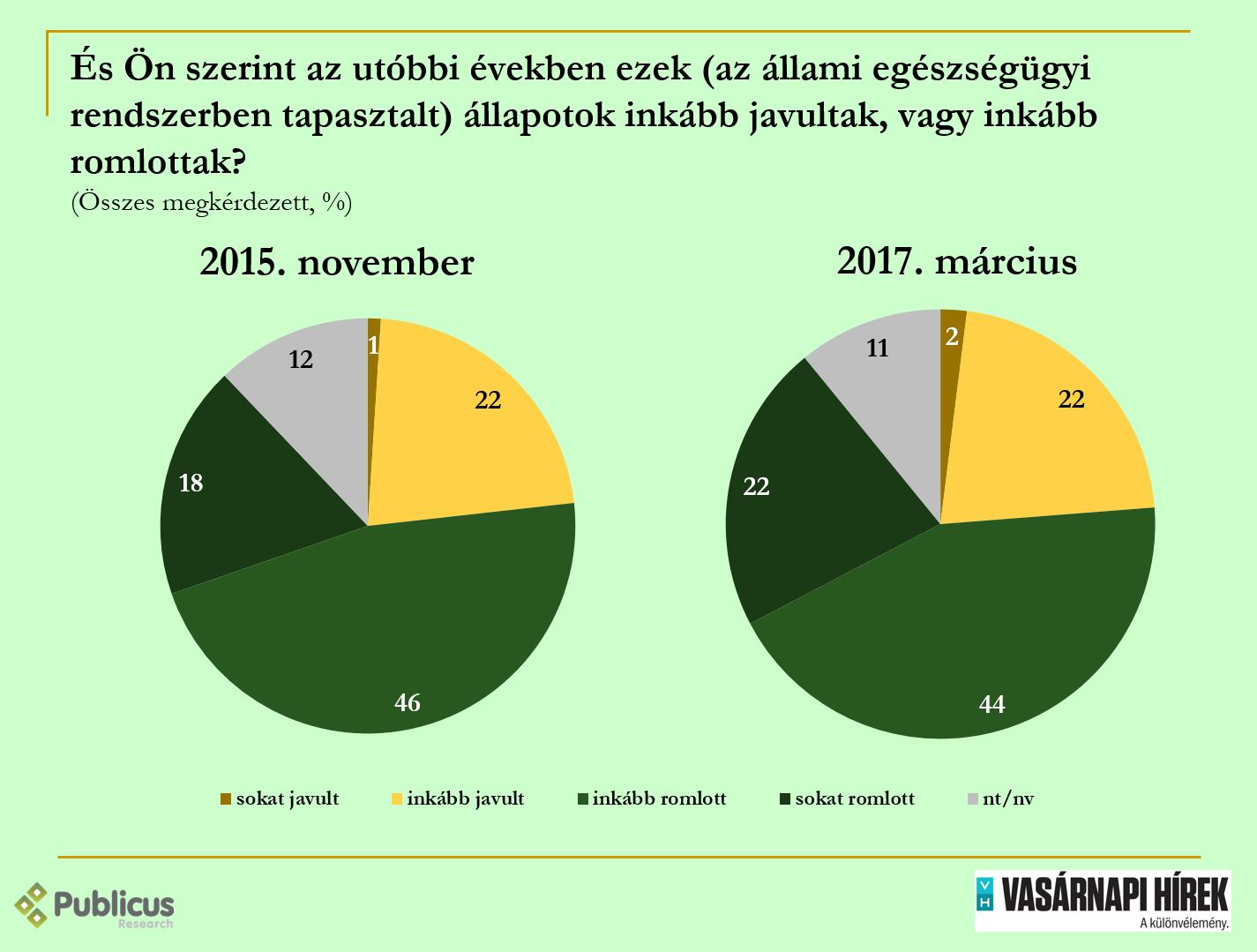 Az emberek szerint Orbán alatt romlott az egészségügy helyzete