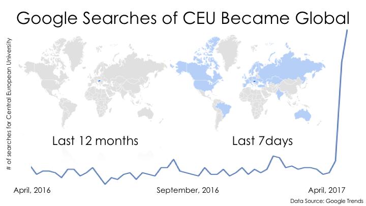 Világszerte egyre többen keresnek rá a Google-ben a CEU-ra