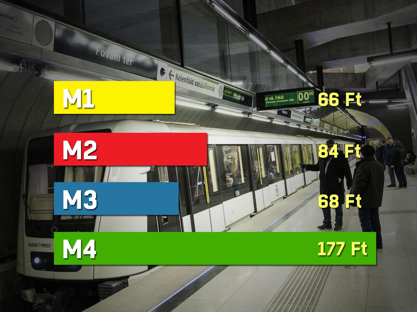 A 4-es metrón minden egyes utas 177 forintba kerül a BKV-nak - kétszer annyiba, mint a többi vonalon