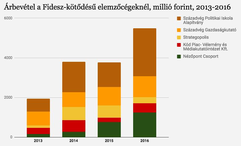 A Századvég Alapítvány 2,4 milliárd forintra növelve megduplázta a bevételét