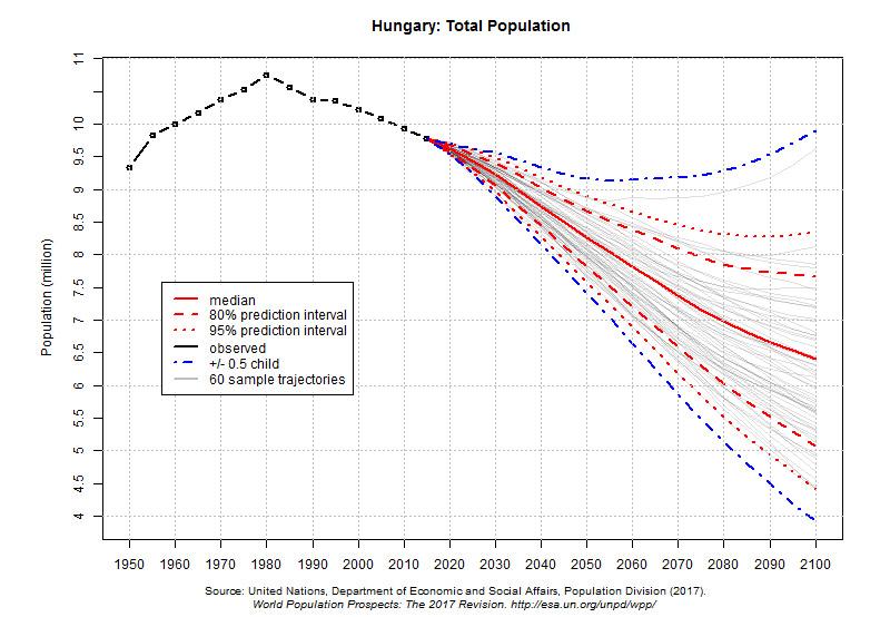Ha így folytatódik a trend, lassan kihal Kelet-Európa; Magyarországon 2100-ra csak 6 millióan élnek majd