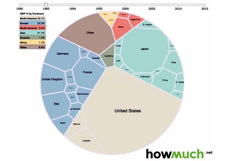 Így nézne ki a világgazdaság, ha primitív élőlény lenne