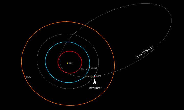 Elmarad a világvége: biztonságos távolságban halad el egy potenciálisan veszélyes aszteroida a Föld mellett