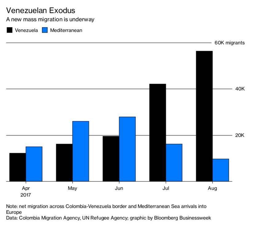 Többen menekülnek el a gazdasági összeomlás miatt Venezuelából, mint amennyien a Földközi tengeren kelnek át Európába