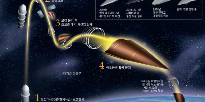 A rakétavédelmi rendszereket kiiktató hiperszonikus rakétákat tesztelt Kína