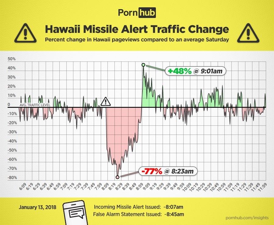 A Pornhub adatai szerint a téves hawaii rakétariasztás alatt az emberek abbahagyták a maszturbálást