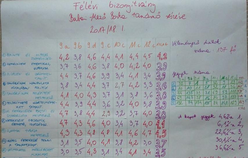 Megkérte a tanárnő a diákokat, hogy osztályozzák le a munkáját