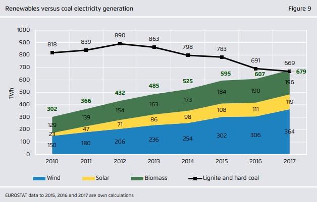 2017-ben az EU-ban először lett több áram megújuló energiából, mint szénből