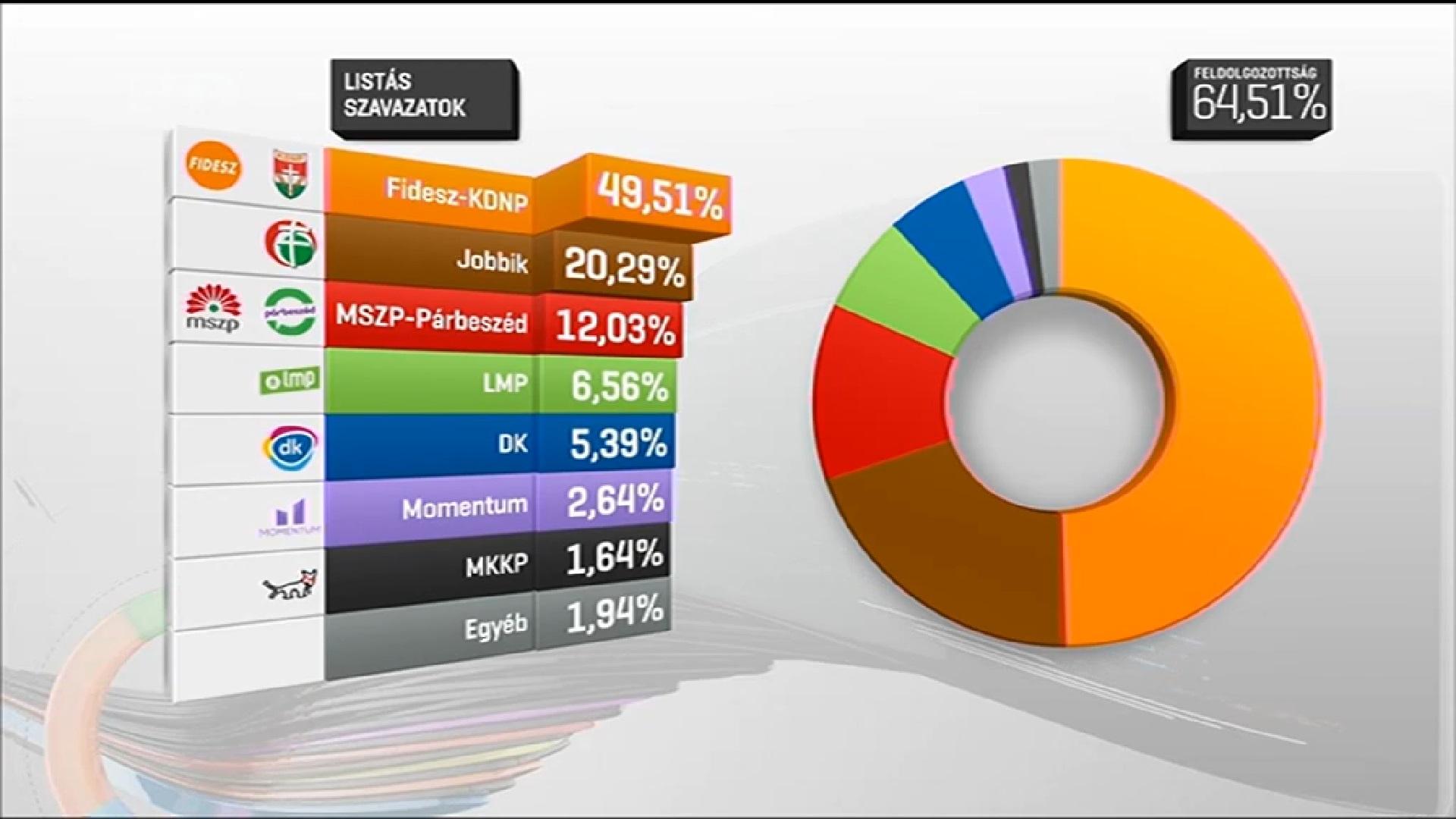 Nagyot nyert a Fidesz