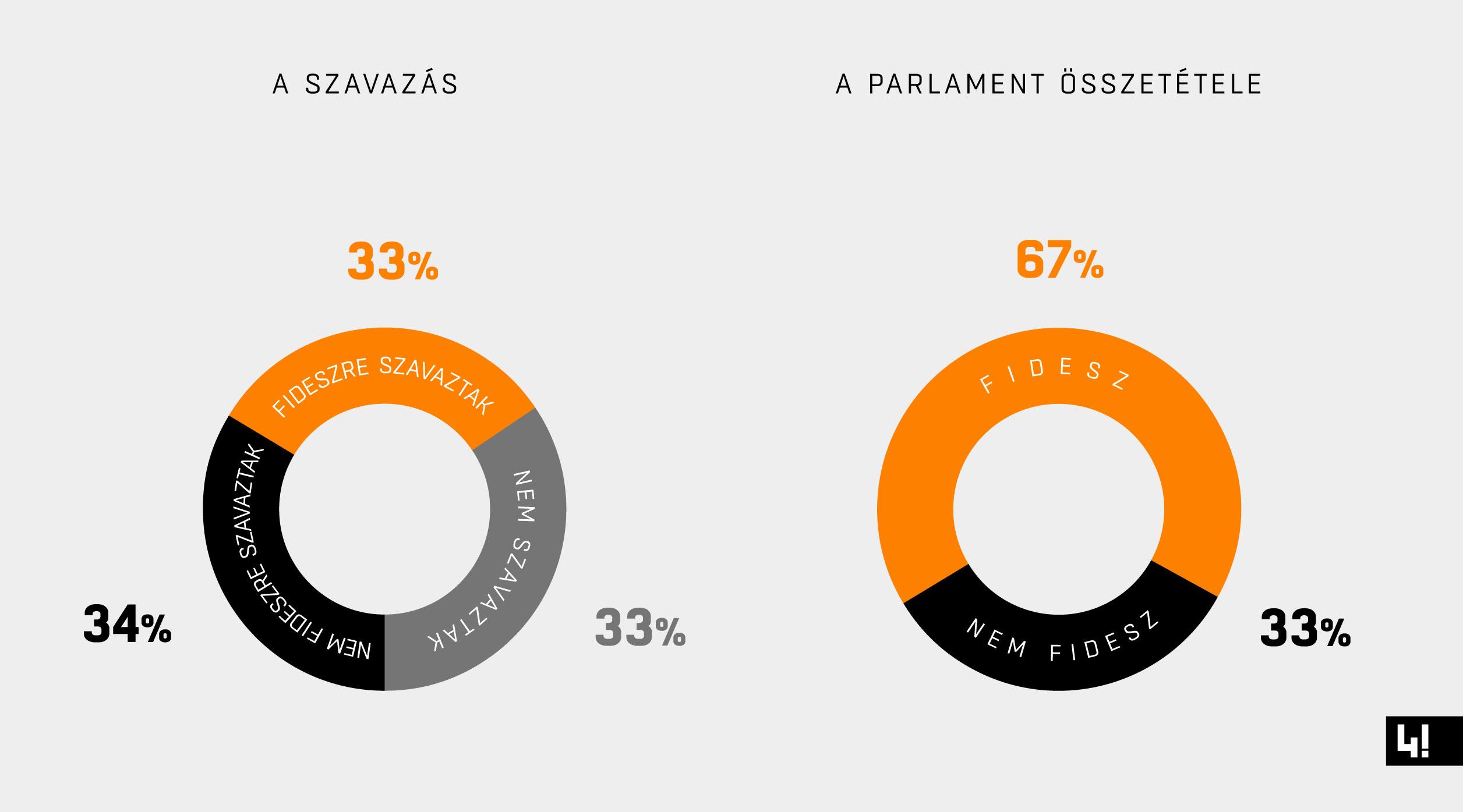 Az ellenzéki szavazók felfogták a taktikai szavazás lényegét, de a pártok koordinációja nélkül ez nem volt elég
