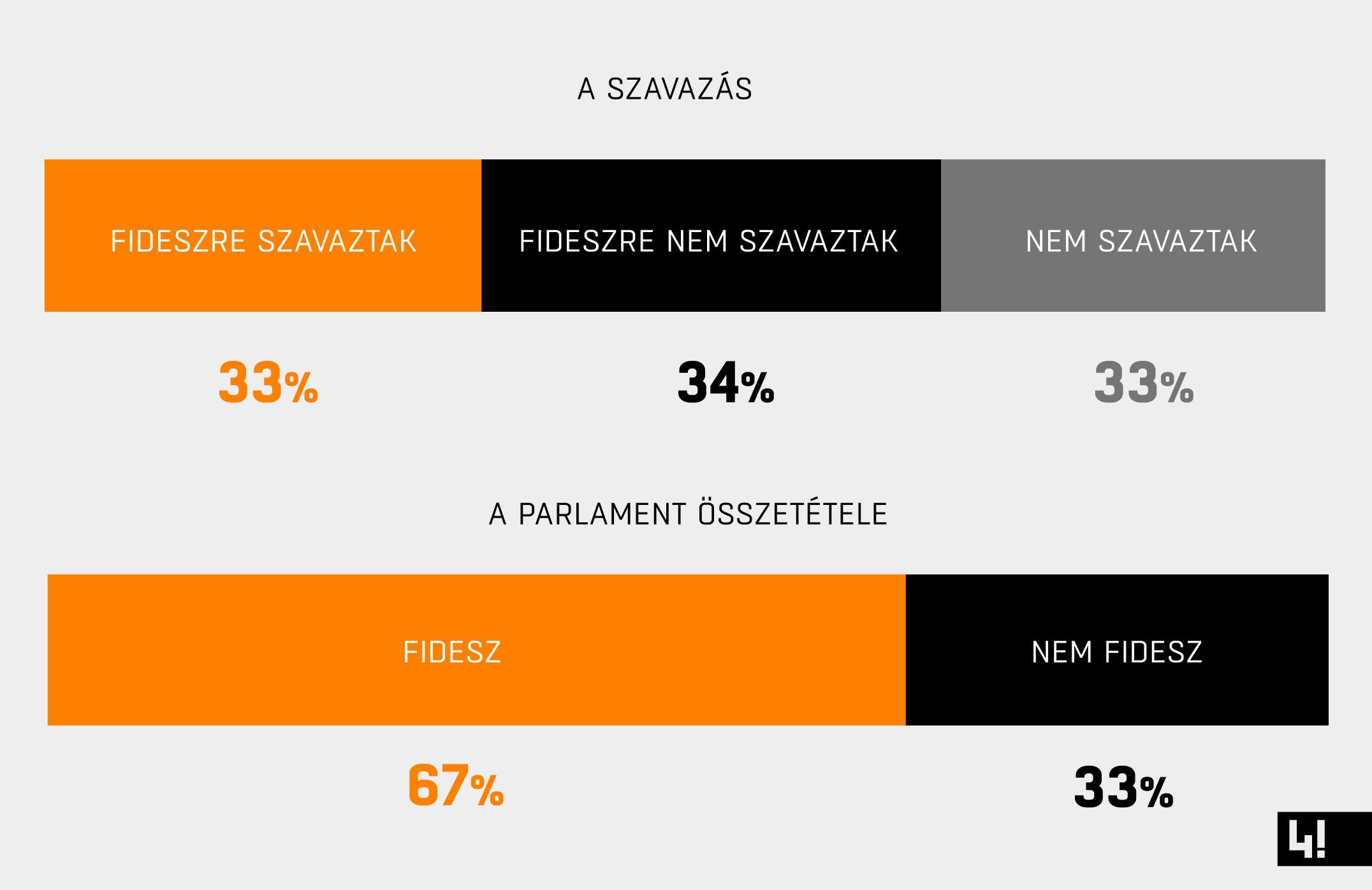 A két legfontosabb grafikon a NER választási rendszeréről