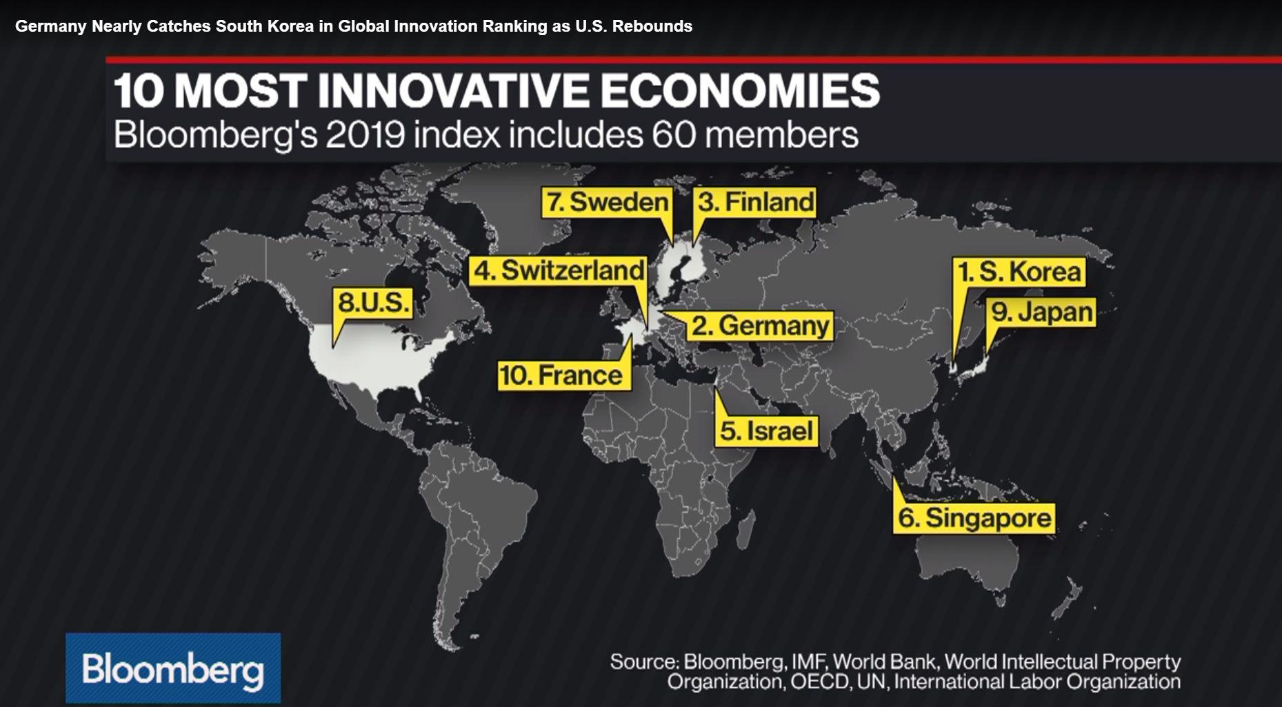 Románia és Szlovénia is megelőzte Magyarországot az innovatív országok rangsorában