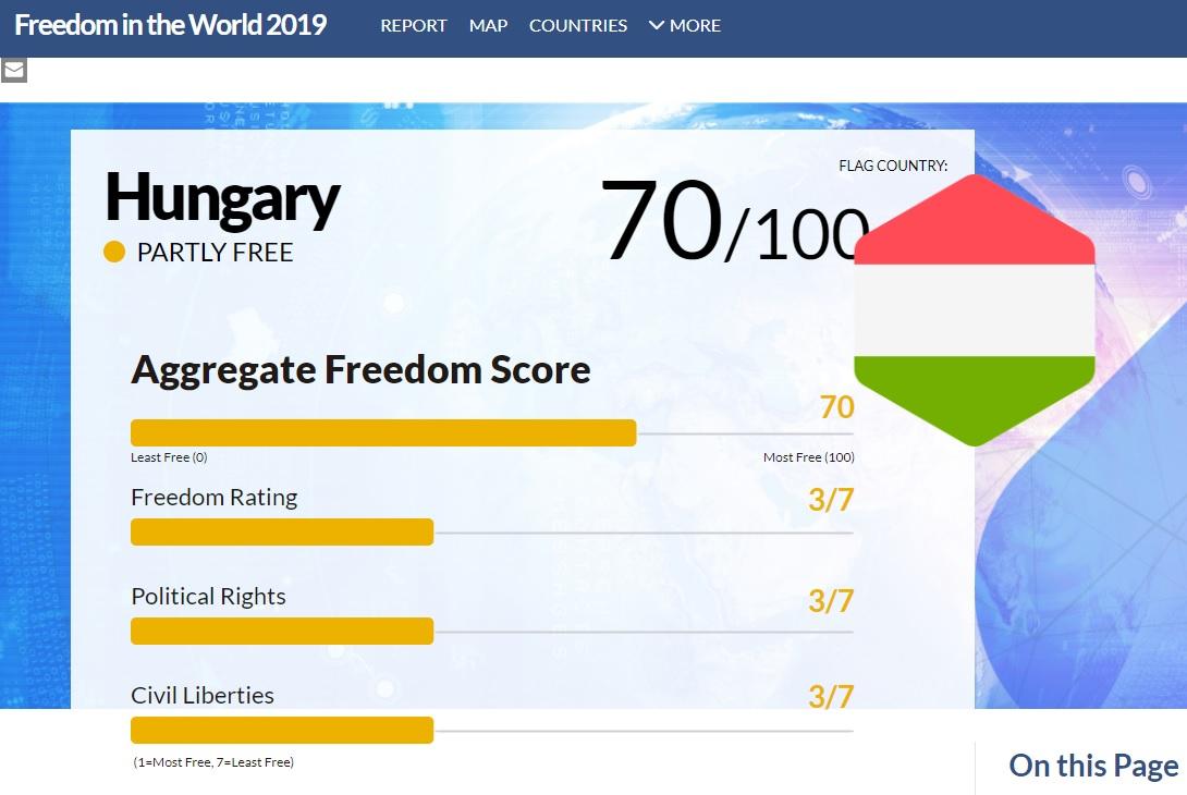 Freedom House: Magyarország már nem szabad, csak részben szabad