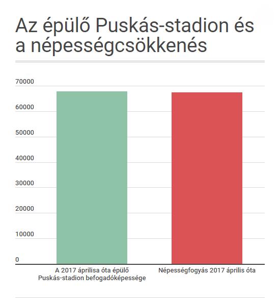Egy Puskás-stadionnyival lettünk kevesebben a Puskás-stadion építésének megkezdése óta