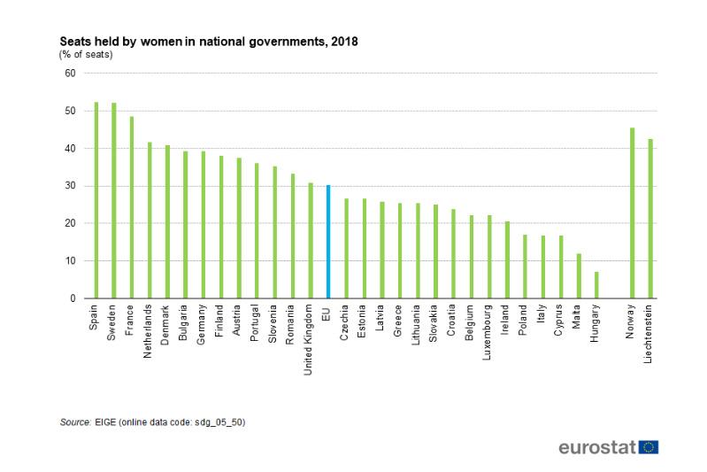 Tök utolsók a magyar nők a kormánytagok és képviselők között az EU-ban