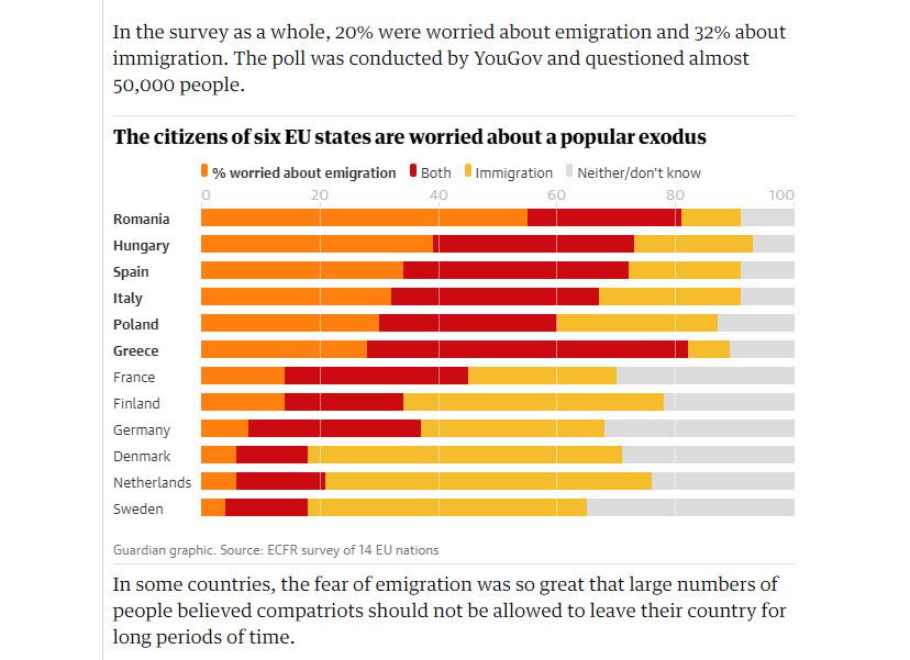Európa keleti és déli részén jobban aggódnak az emberek az el-, mint a bevándorlás miatt