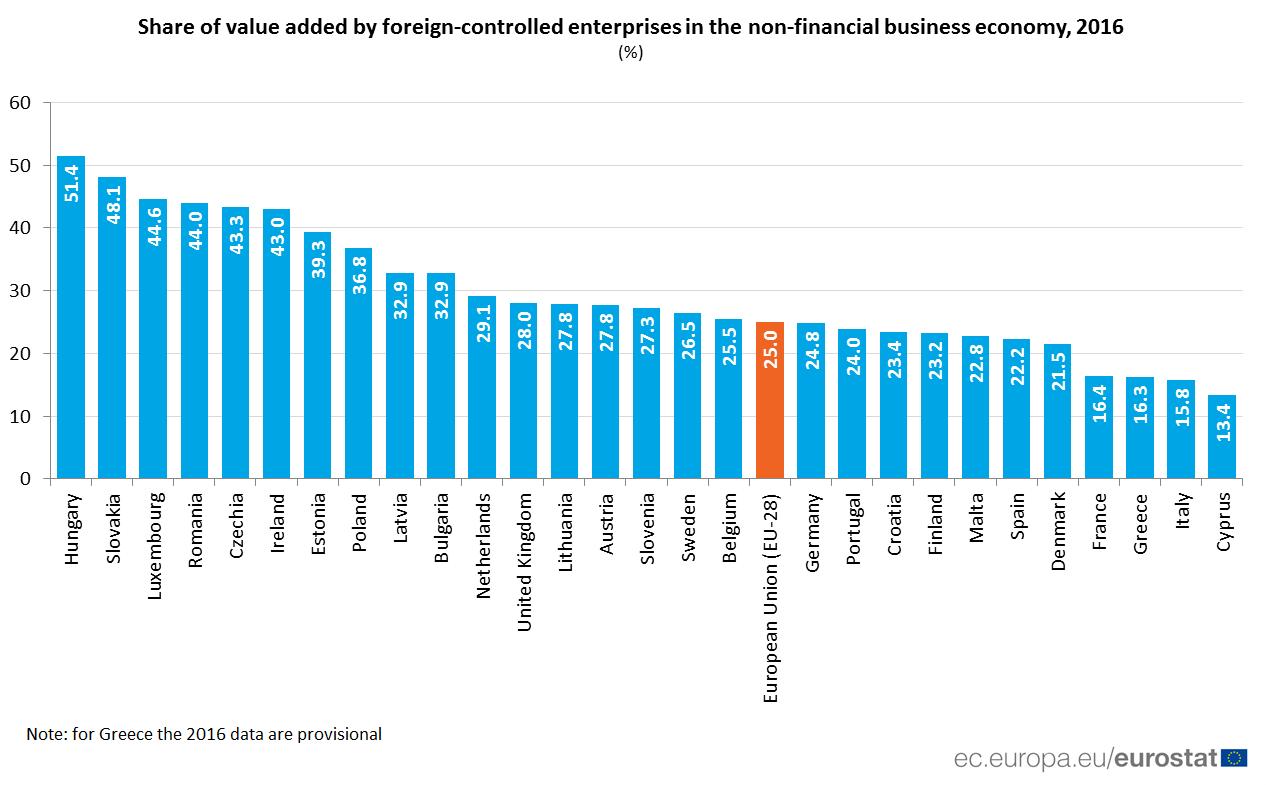 Európában sehol máshol nincs akkora súlya a külföldi vállalatoknak, mint Magyarországon