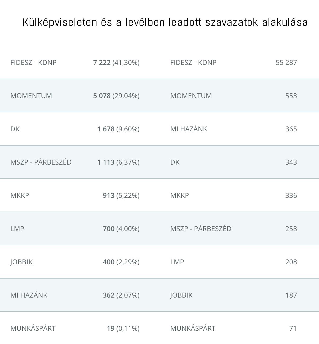 A külképviseleteken szavazó magyarok majdnem harmada a Momentumra szavazott