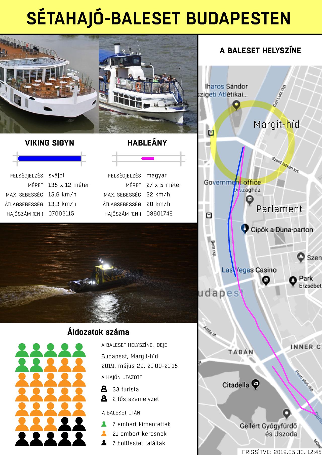 Minden, amit a szerda esti dunai hajóbalesetről tudni lehet