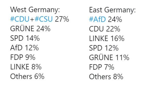 A volt NDK-ban az AfD vezeti a közvéleménykutatásokat