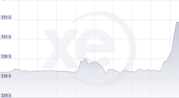 Soha ennyi forintot nem ért még egy euró