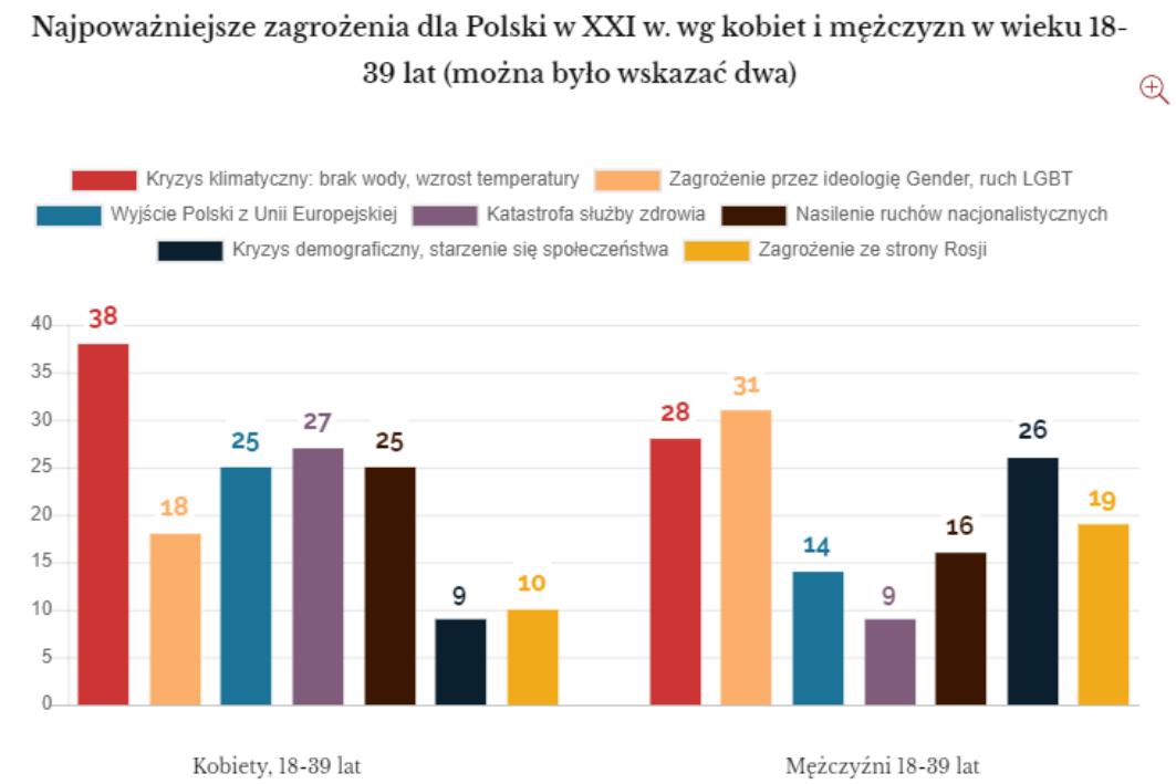 A fiatal lengyel férfiak szerint az LMBT-mozgalom jelenti a legnagyobb fenyegetést az országukra