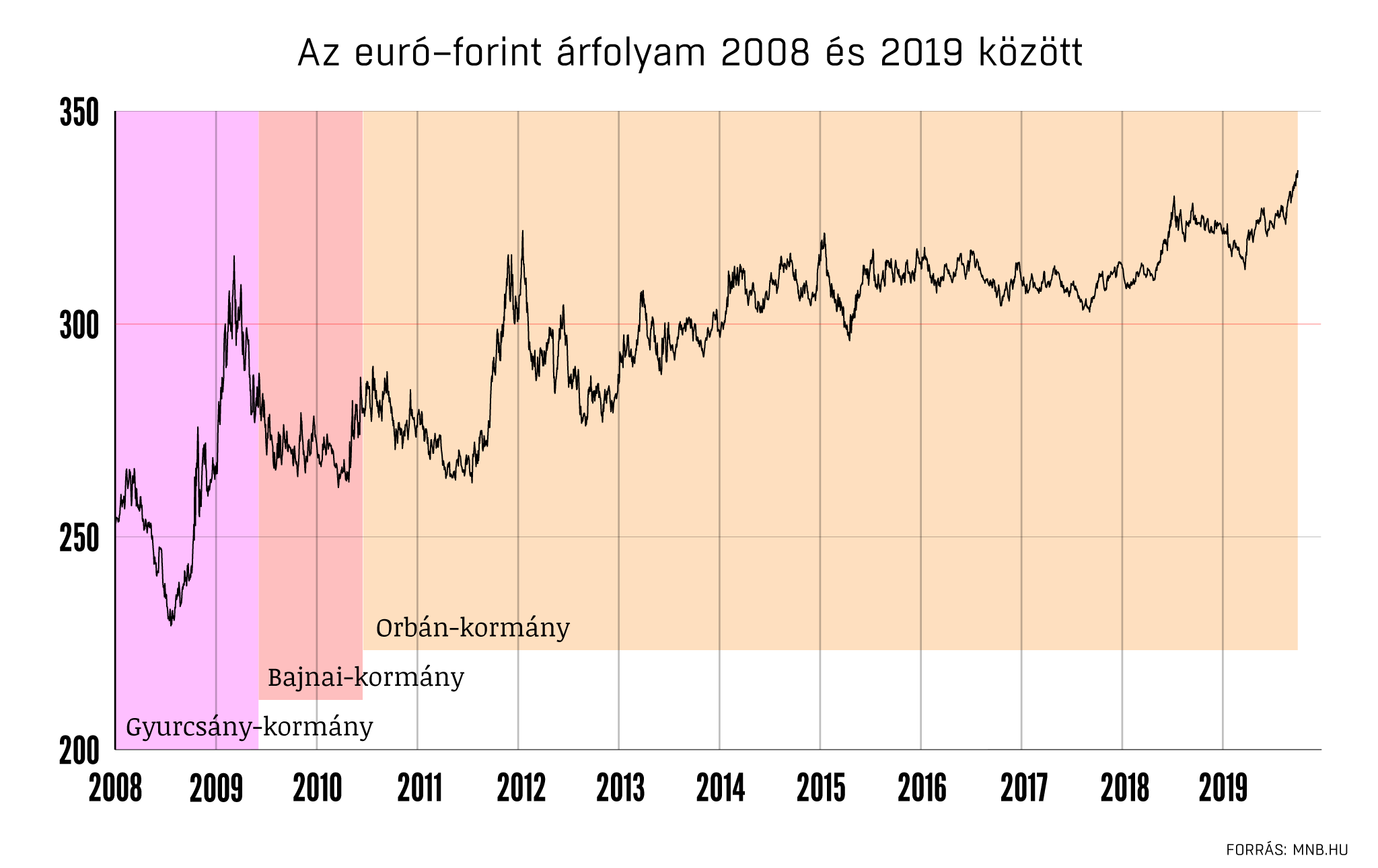 Hogyan jutottunk el a 336 forintos euróig?
