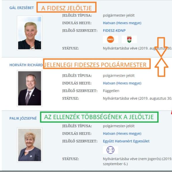 Nagyon megverte a Fidesz jelöltjét a Fidesz által ejtett polgármester Hatvanban