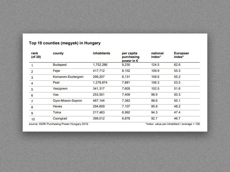 Már a bukaresti vásárlóerő is nagyobb, mint a budapesti