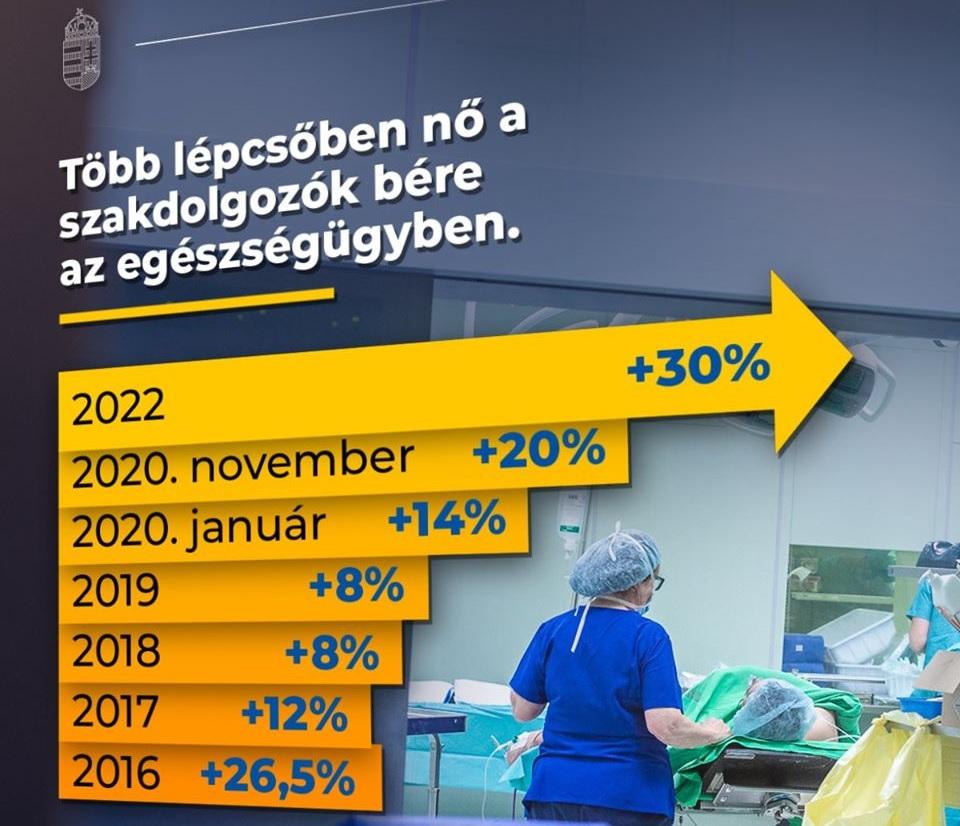 Rejtélyes logikával megrajzolt grafikával ünnepli az egészségügyi kiadásait a kormány